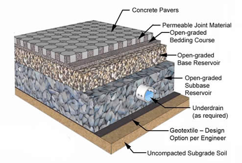 Permeable Paver Diagram - Landscape Drainage in Chappaqua NY